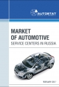 Market of Automotive Service Centers in Russia