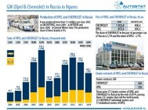 Opel and Chevrolet in Russia: history at a Glance