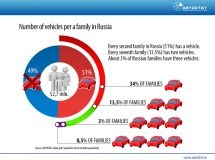 More than half of Russian families have a car