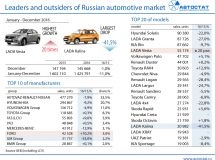 Leaders of the Russian car market in 2016