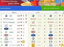 LADA hit the TOP-10 of favorite car brands of Russians