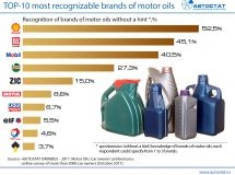 TOP-10 of the most recognizable brands of motor oils