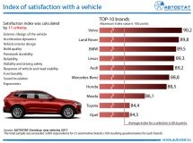 Rating of automotive brands by customer satisfaction (car owners' opinion)