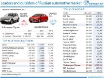 Leaders of the Russian car market in 2017