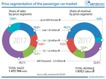 Price segmentation of the Russian car market in 2017