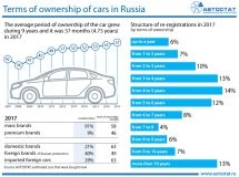 Terms of ownership of cars in Russia