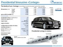 What is known about the limousine, on which Vladimir Putin came to the inauguration?