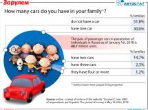 How many cars do you have in your family