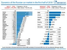 Dynamics of the Russian car market in the first half of 2018