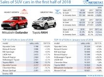 TOP-10 of crossovers and off-road vehicles in the first half of 2018