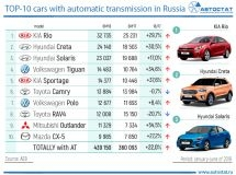 Which cars with automatic transmissions are bought by Russians?