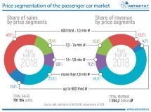 Price segmentation of the car market in Russia in the first half of 2018