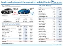 Leaders of the car market in August of 2018