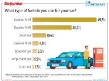 What type of fuel do Russians use for cars?