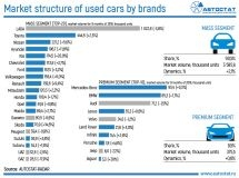 Market structure of used cars by brands and segments
