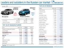 Leaders of car market in October of 2018