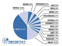 Structure of the used cars market in Russia