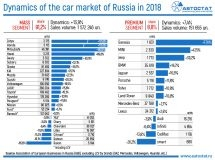 Dynamics of the Russian car market in 2018