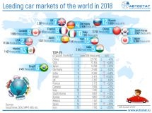 Russia has kept the 12th place in the ranking of world automotive markets
