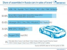 Which brands have a higher share of car sales of Russian assembly?