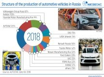 Where and how many cars are produced in Russia?