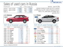 TOP-10 of the used car market in the Russian Federation in January-April of 2019