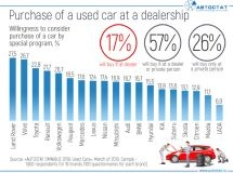 Are Russians ready for the purchase of a used car at a dealer?