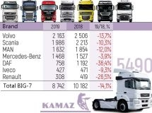 "Sales of ""Big Seven"" trucks fell by 14%"