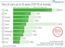 What brands have the youngest parc in Russia?