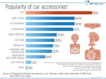 What accessories are the most popular among Russian car owners?