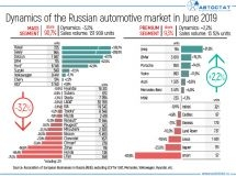 Dynamics of Russian automotive market in June 2019