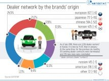 The structure of dealer networks in terms of brands' origin in Russia