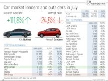 The leaders of the Russian car market in July 2019