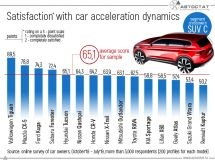 Are the Russians satisfying with the acceleration dynamics of their cars?