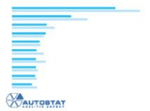 TOP-10 of new cars sales in Moscow