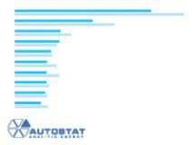Rating of regions of RF by sales of new cars