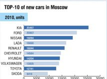 TOP-10 of new cars in Moscow