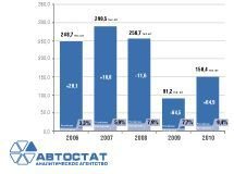 Dynamics of truck production in Russia in 2004-2010