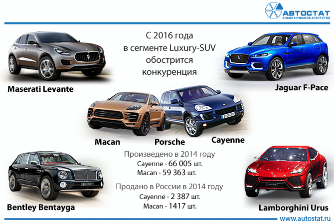 Autostat Manufacturers Of Luxury Cars Streamed Into The Suv Segment