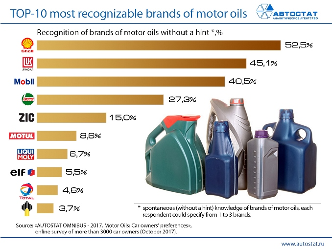 TOP-10-most-recognizable-brands-of-motor-oils.jpg