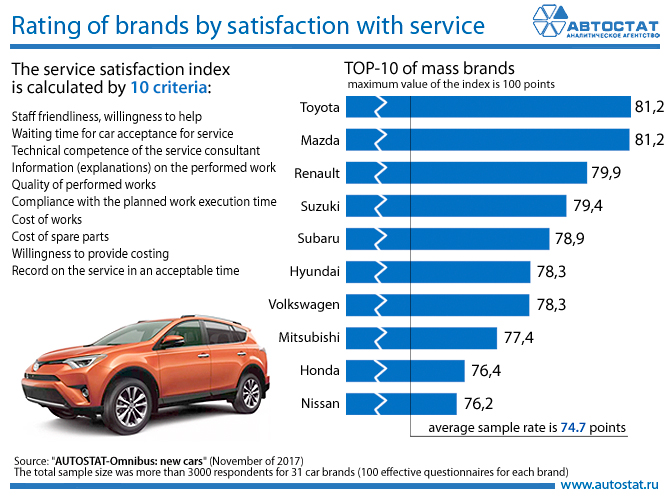 Rating of brands by satisfaction with service.jpg