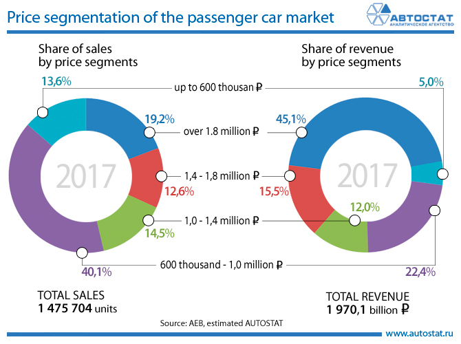 Price segmentation of the passenger car market.jpg