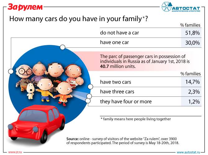 How many cars do you have in your family.jpg