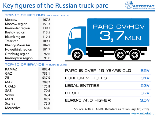 Truck parc in Russia key figures.jpg