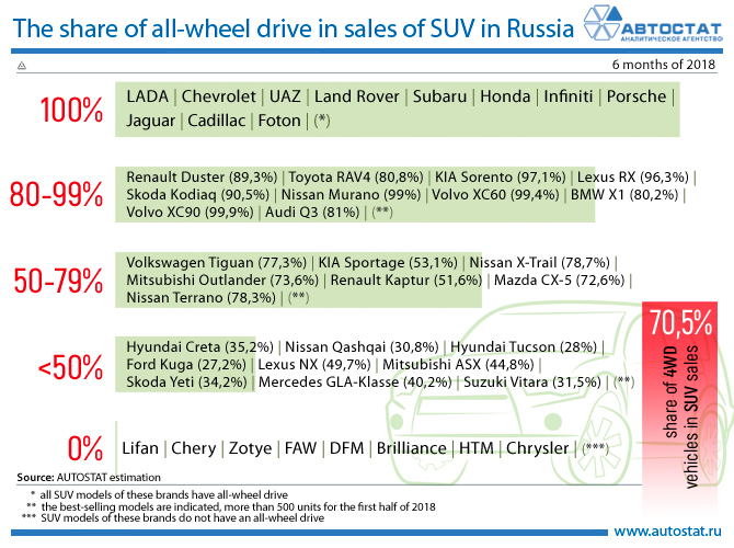 The share of all-wheel drive in sales of SUV in the Russian market.jpg