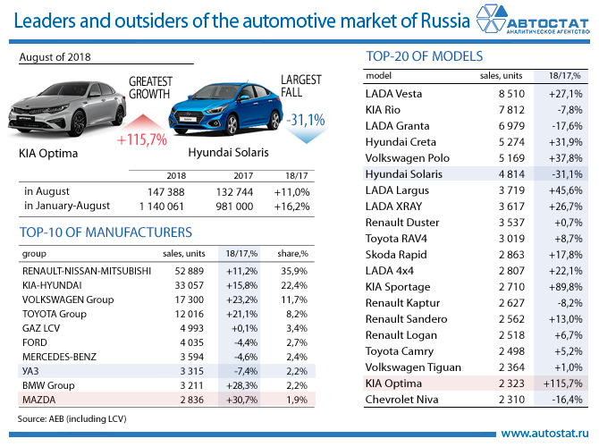 Autostat Leaders Of The Car Market In August Of 2018