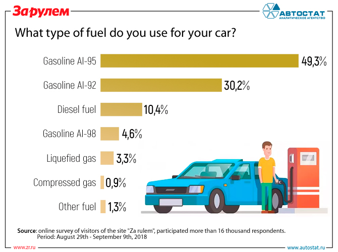 What type of fuel do you use for your car.jpg