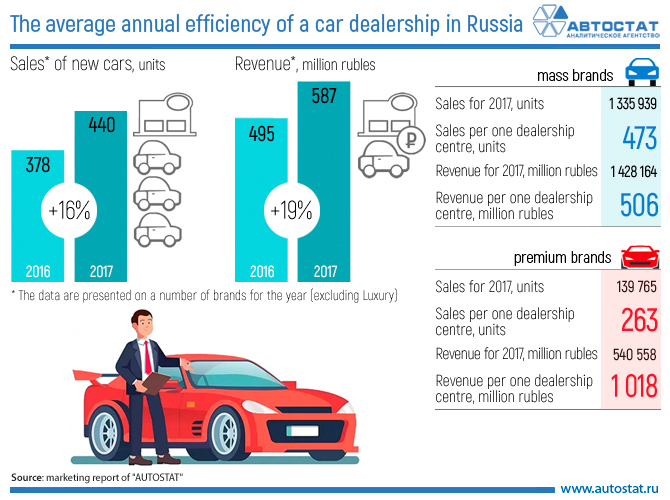 The average annual efficiency of a car dealership in Russia.jpg