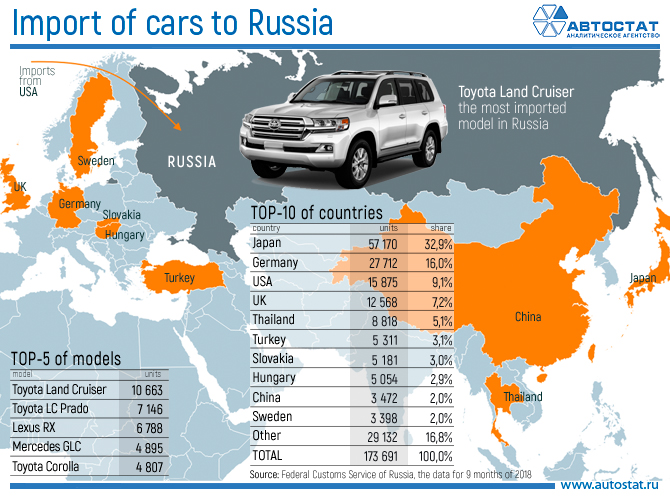 Import of cars to Russia.jpg