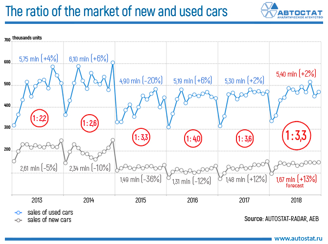 The ratio of the market of new and used cars.jpg